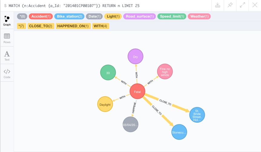 Neo4j Graph Hack 2016: Where to avoid cycling accidents | Horse with